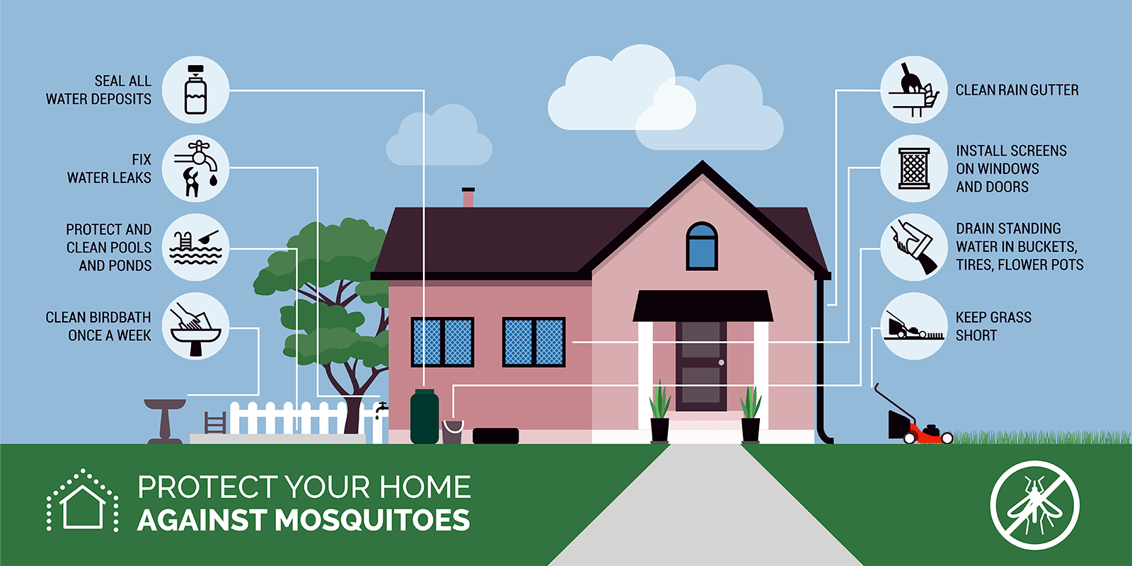 Protecting home from mosquitoes